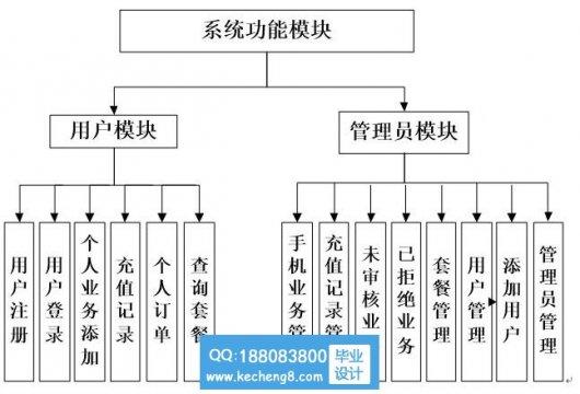 php手机业务管理系统
